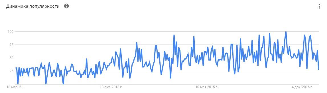 Рост тренда Netpeak за пять лет по данным Google Trends