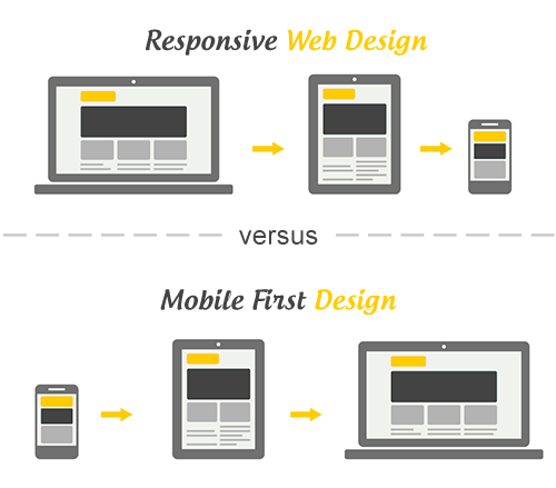 Какво е Mobile First