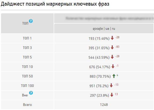 С 4 по 10 октября, за 6 дней, позиции ключевых фраз сайта в Google резко ухудшились