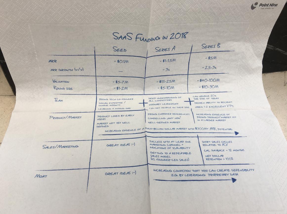 Салфетки на конференции — не просто салфетки, а инструкции для поиска инвестиций