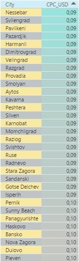 Самые дешевые города Болгарии по стоимости клика