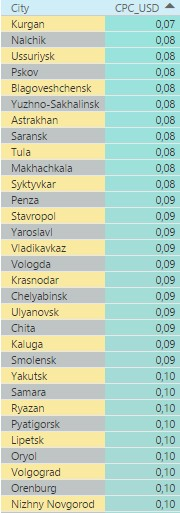 Самые дешевые города России
