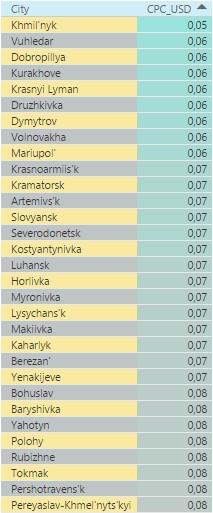 Самые дешевые города Украины по стоимости клика