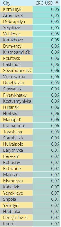 Самые дешевые города в поисковой сети Украины 2016 год 4 квартал