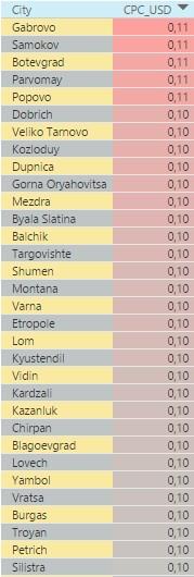 Самые дорогие города Болгарии по стоимости клика