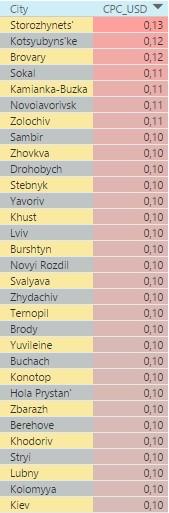 Самые дорогие города Украины по стоимости клика