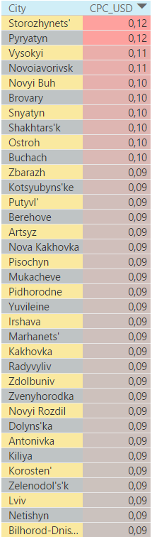 Самые дорогие города в поисковой сети Украины 2016 год 4 квартал