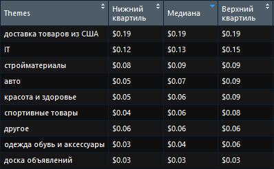 Самые дорогие и самые дешевые тематики для рекламы в  фейсбуке Украина второй квартал 2018.png