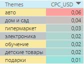 Самые дорогие тематики в контекстно-медийной сети Болгарии