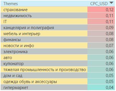 Самые дорогие тематики в контекстно-медийной сети Казахстана 4 квартал 2016 года