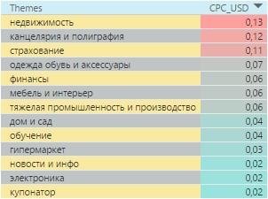 Самые дорогие тематики в контекстно-медийной сети Казахстана