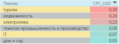 Самые дорогие тематики в контекстно-медийной сети России 4 квартал 2016 года
