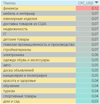 Самые дорогие тематики в контекстно-медийной сети Украины 4 квартал 2016 года