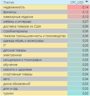 Самые дорогие тематики в контекстно-медийной сети Украины