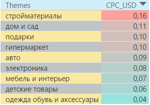 Самые дорогие тематики в поисковой сети Болгарии 2016 4 квартал