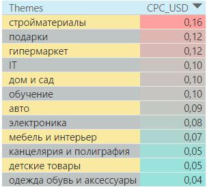 Самые дорогие тематики в поисковой сети Болгарии