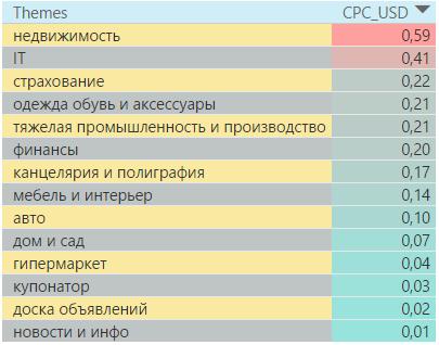 Самые дорогие тематики в поисковой сети Казахстана 4 квартал 2016 года
