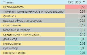 Самые дорогие тематики в поисковой сети Казахстана