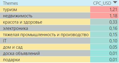 Самые дорогие тематики в поисковой сети России 2016 год 4 квартал
