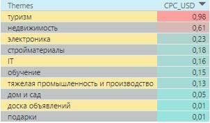 Самые дорогие тематики в поисковой сети России