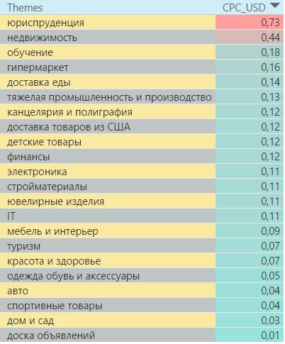 Самые дорогие тематики в поисковой сети Украины 4 квартал 2016 года