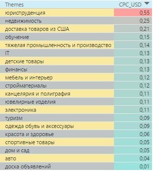 Самые дорогие тематики в поисковой сети Украины