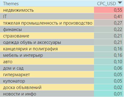 Самые дорогие тематики в поисковой сети в Казахстане 2016 год