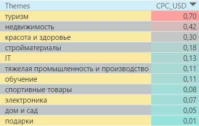 Самые дорогие тематики в поисковой сети в России