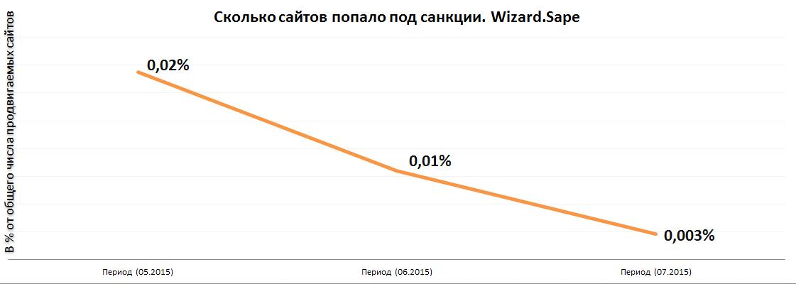 Каждая следующая волна «Минусинска» накрывала все меньшее число продвигающихся в системе сайтов