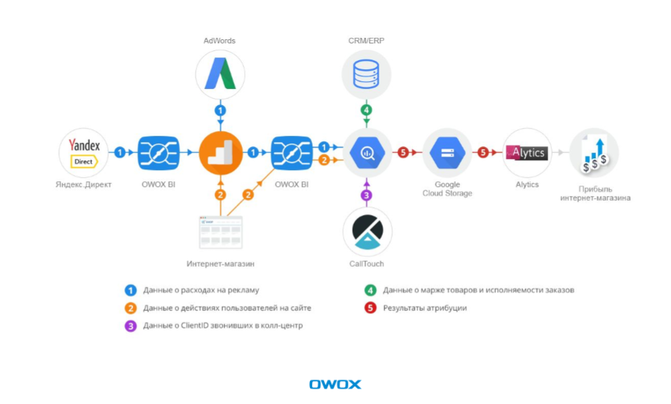 Сбор данных в Google BigQuery
