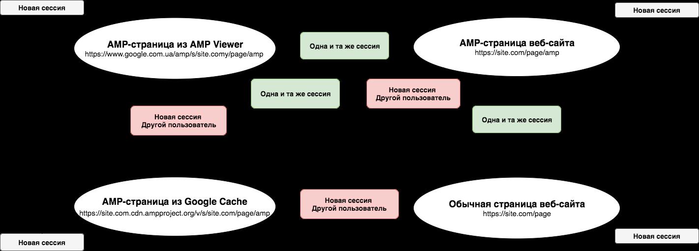 Сценарии которые покрывает и не покрывает AMP Client ID API