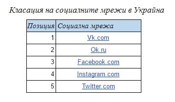 Класация на социалните мрежи в Украйна