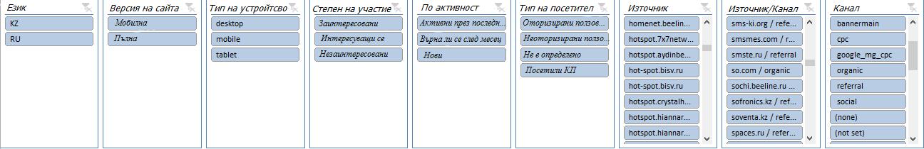 Показатели от конкретни страници на сайта