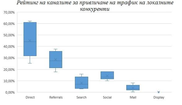Рейтинг на каналите за привличане на трафик на локалните конкуренти