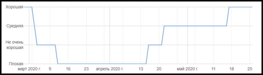 Сегментация почтовой базы. Кейс Netpeak по email-маркетингу для Cifrus.ru