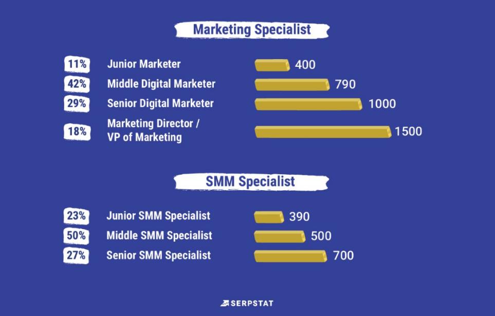 Рейтинг зарплат Serpstat сколько зарабатывают маркетологи