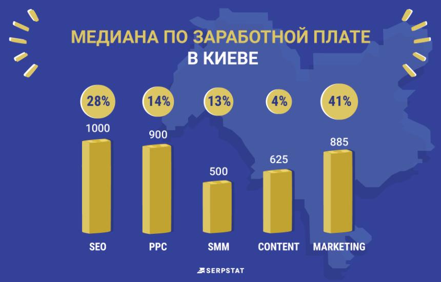 Serpstat рейтинг зарплат медиана по Киеву