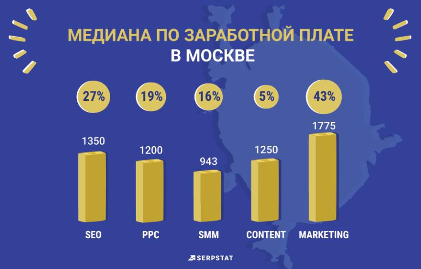 Serpstat рейтинг зарплат медиана по Москве
