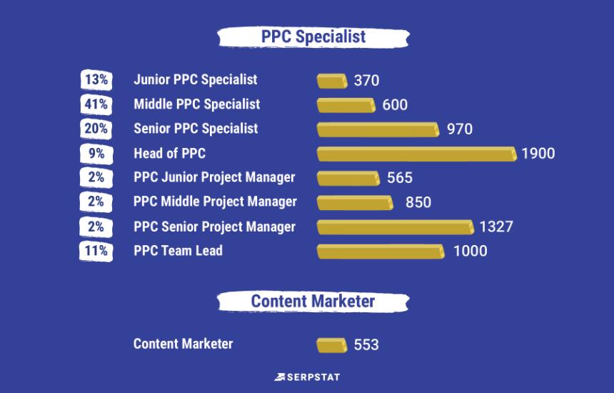 Рейтинг зарплат PPC-специалистов Serpstat