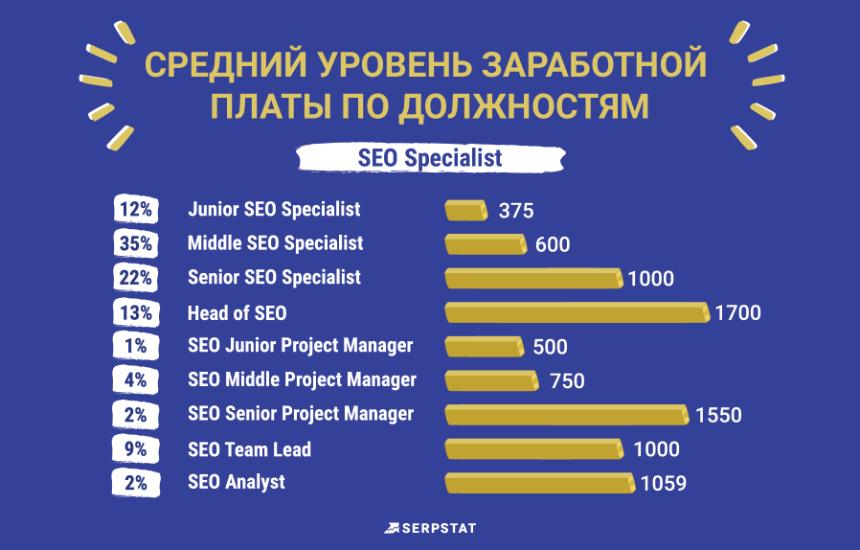Serpstat рейтинг зарплат SEO специалистов