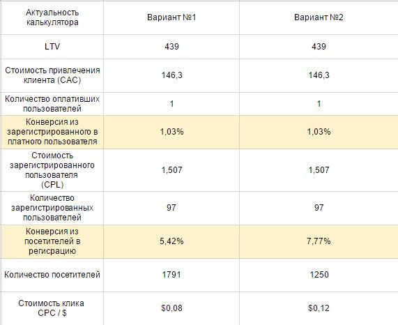 Калькулятор Serpstat — коэффициент конверсии в регистрации