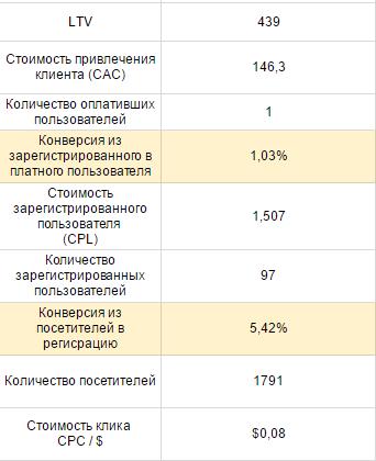 Стоимость клика в Serpstat