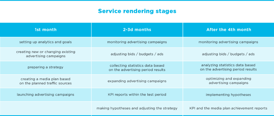 service rendering stages