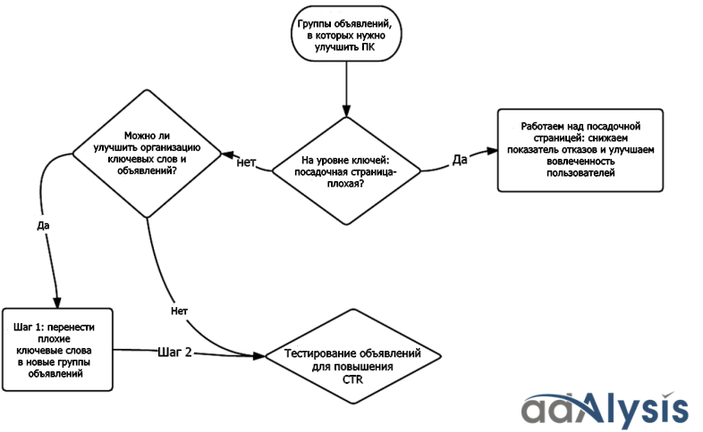 Схема оптимизации показателя качества