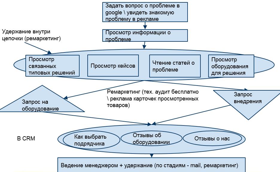 Схема показывает, как запрос по определенной проблеме в поисковой системе будет обработан на сайте компании