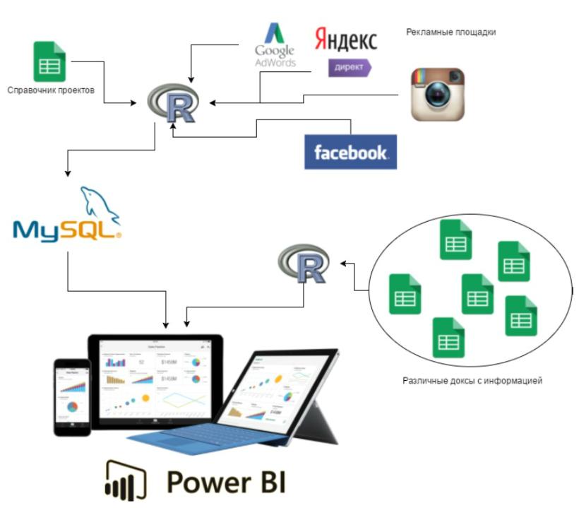 Схема работы BI-решения для отдела контекстной рекламы Netpeak