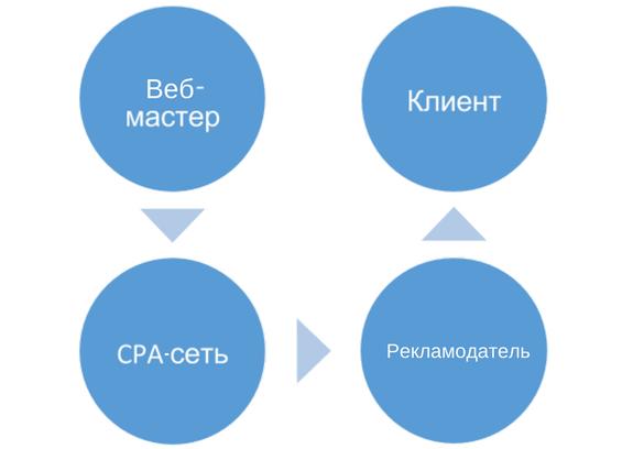 Как функционируют CPA-сети