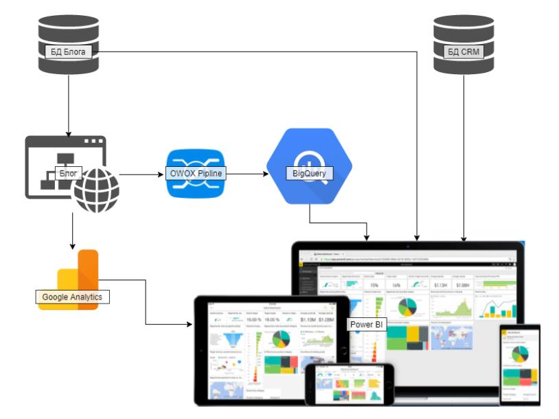 схема веб-аналитического инструмента