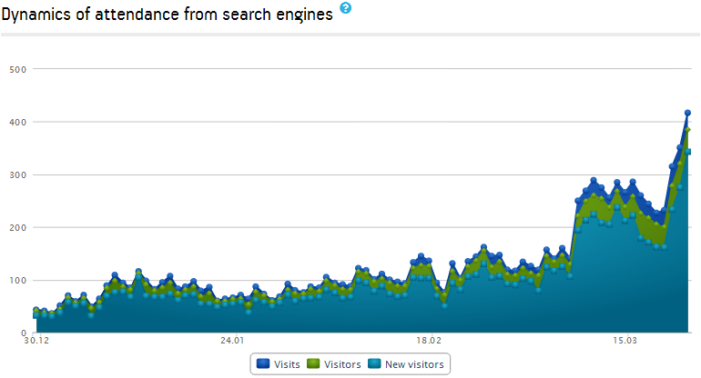 Dynamics of attendance from search engines