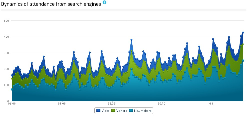 Search engines traffic graph
